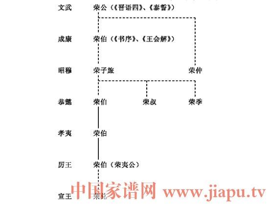 西周荣氏家族世系.jpg